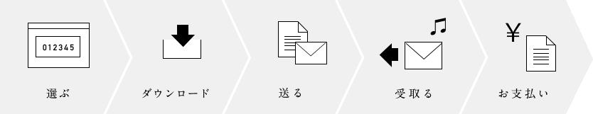 選ぶ→ダウンロード→送る→受取る→お支払い